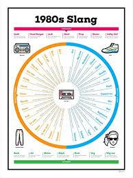 1980s Slang Chart Curious Charts 1980s Slang Chart Poster