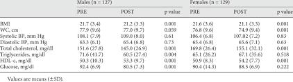 Female Blood Pressure Chart A Nthropometric Variables Biochemical Data And Blood