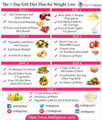 Gm Diet Plan Schedule 7 Day Gm Cabbage Soup Diet To Lose To Pounds