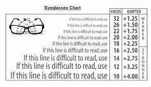 Eye Prescription Chart Www Bedowntowndaytona Com