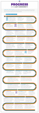obama releases timeline of three years of progress for lgbt obama releases timeline of three years of progress for lgbt americans a