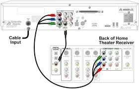 connect my home theater system bright house networks support best whole house audio system wiring diagram at Home Audio Wiring Diagram