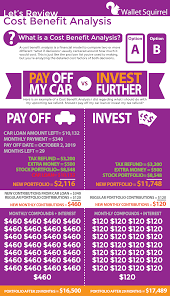 Cost Analysis Example Cost Benefit Analysis Example Pay Off My Car Or Invest
