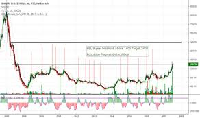 Bbl Stock Price And Chart Nse Bbl Tradingview