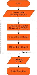 Flow Chart Of Heart Beat Sensor Download Scientific Diagram