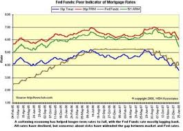 Fed Funds Rate Vs Mortgage Rates Chart Are Mortgage Rates Tied To The Federal Funds Rate