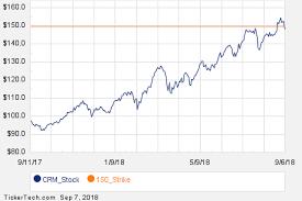 Tivo Stock Chart Noteworthy Friday Option Activity Crm Info Tivo Nasdaq Com