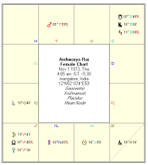 Vedic Astrology Aishwarya Rai Birth Chart