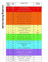 Reading Levels Correlation Chart Guided Reading Levels