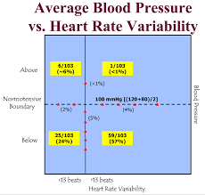 Pulse Rate And Blood Pressure Chart Researchers Examine Correlation Between Blood Pressure And