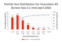 Sbr Grind Size Chart 2 24tons Inc 24tons Inc