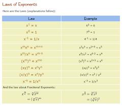 math laws math laws of exponents life long sharing