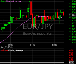 Eur Vs Chf Live Charts Euro Swiss Franc Real Time Exchange