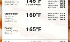Printable Meat Temperature Chart Andbeyondshop Co