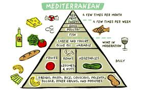 Meditation Diet Chart Eat Who You Are And Be Satisfied In Your Life Decade New