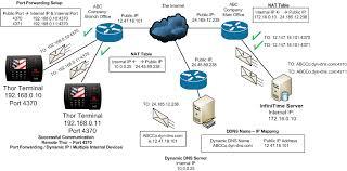ethernet hardware terminals configuration scenarios for remote sites router port at Port Forwarding Diagram