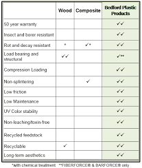 Load Bearing Chart For Lumber Re Think Plastic Building Materials Structural Recycled