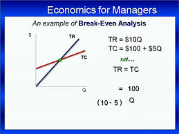 Break Even Point An Analysis With Example Youtube