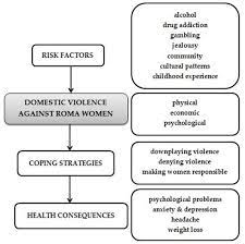 domestic violence against roma women