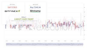 Btc Usd Chart Bitfinex Bitfinex Btcusd To Bitstamp Btcusd Realtime Spread