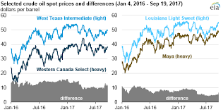 Western Canadian Select Crude Oil Price Chart Changing Quality Mix Is Affecting Crude Oil Price