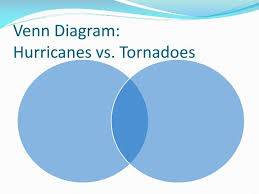 Venn Diagram Comparing Tornadoes And Hurricanes Ppt Hurricanes Vs Tornadoes Powerpoint Presentation Id 4763833