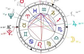 What Do The 12 Houses In Your Birth Chart Mean What Is An