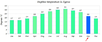 Cyprus Weather In November Temperature What To Wear