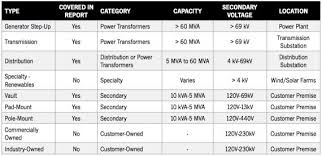 Transformer Chart Gtm Research Q A Transformer Monitoring Markets Part I
