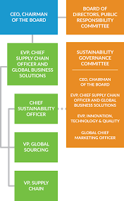 General Mills Organizational Structure Chart General Mills Leadership And Governance