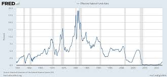 File Federal Funds Rate History And Recessions Jpg
