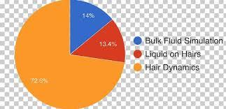 Diagram Pie Chart Business Process Png Clipart Activity