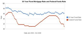 30 Year Fixed Jumbo Mortgage Rates Chart 30 Year Mortgage Rate And Federal Funds Rate Chart At