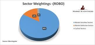 An Analysis Of The Robo Stox Global Robotics And Automation