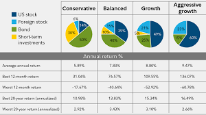 Balanced Investment Portfolio Pie Chart Guide To Diversification Fidelity