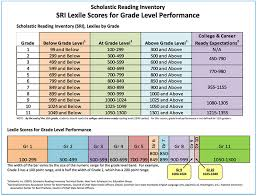 Scholastic Reading Counts Lexile Chart 67 Competent Average Lexile By Grade