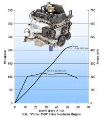 pickuptruck com chevrolet colorado and gmc canyon inline engines overall the new engines share 75 percent of their components vortec 4200 and 89 percent of their components each other