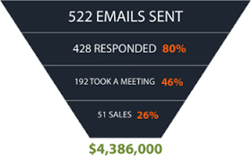 sales follow up the follow up template that turned 522 emails into 4 million in revenue