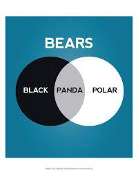 Art Venn Diagram Bears Venn Diagram Art Print By Stephen Wildish Art Com