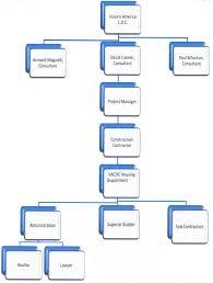 Cdc Organizational Chart Organizational Chart Cambridge Maryland Visions America