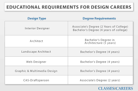 this is the related images of Interior Design Requirements