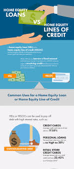 Home Equity Line Of Credit Lending Criteria