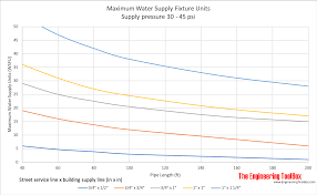 Sizing Water Supply Lines