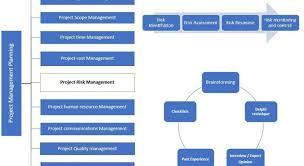 Construction Management Construction Management Civil Engineering