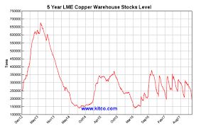 Lme Copper Stocks Chart Correction Aside Coppers Trend Continues Seeking Alpha