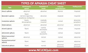 Aphasia Chart Clear Description Of Aphasia Types Cheat Sheet Nclex Quiz