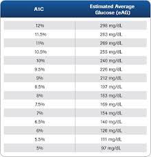 Hgb A1c Range Chart Particular Hemoglobin Range Chart A1c Vs Glucose Chart Hba1c