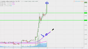 Global Arena Holding Inc Gahc Stock Chart Technical Analysis For 06 05 17