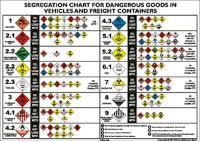 Hazchem Segregation Chart Sign
