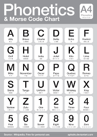 Phonetics And Morse Code Chart By Aphaits Deviantart Com On
